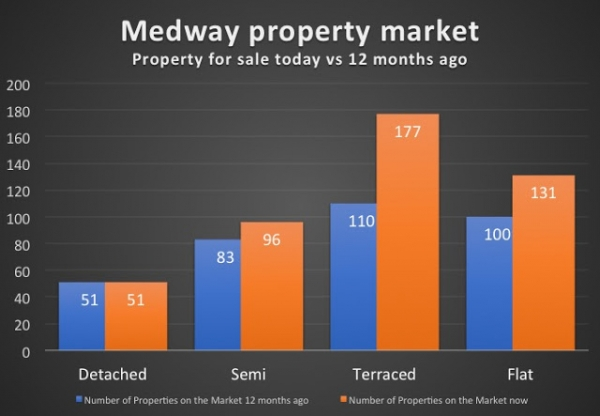 Is it a problem that there are 476 properties for sale in Medway, Kent?