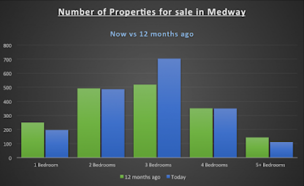 82% of Medway Properties have 3 or more bedrooms. Is this a problem or an opport
