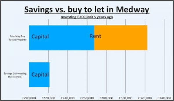 Invest in Medway property or earn next to nothing with the bank. Tough choice?!