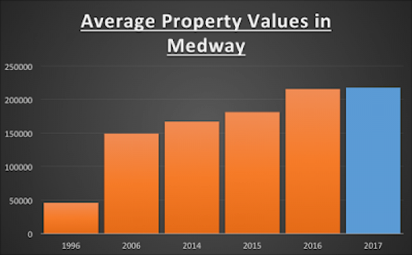 Are post-Brexit Medway property prices set to drop by over £20,000?