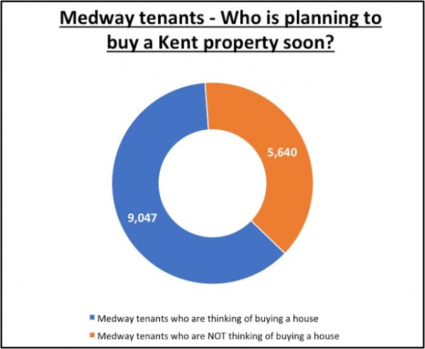 Thousands of Medway tenants have no intention of buying a property to call home.