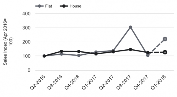 Quarterly index by house type