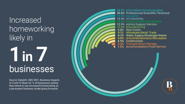 Increased homeworking likely in 1 in 7 businesses