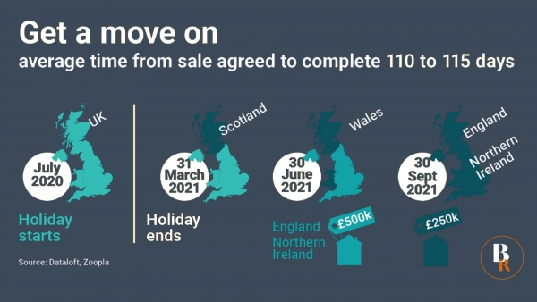 Average time from sale agreed to completion is 110 to 115 days
