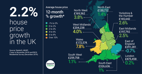 At Last!  Positive National House Price News from Land Registry!