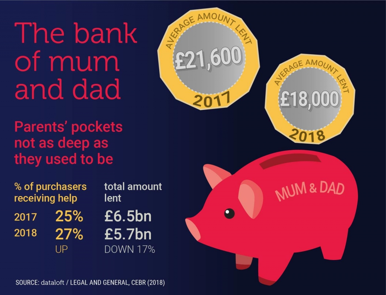 >Bank Of Mum And Dad