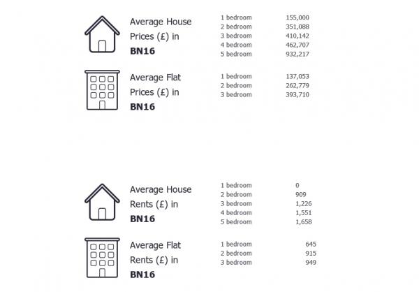 Average prices in BN16, for sale and let