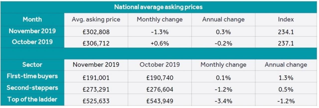 >November National Market U...