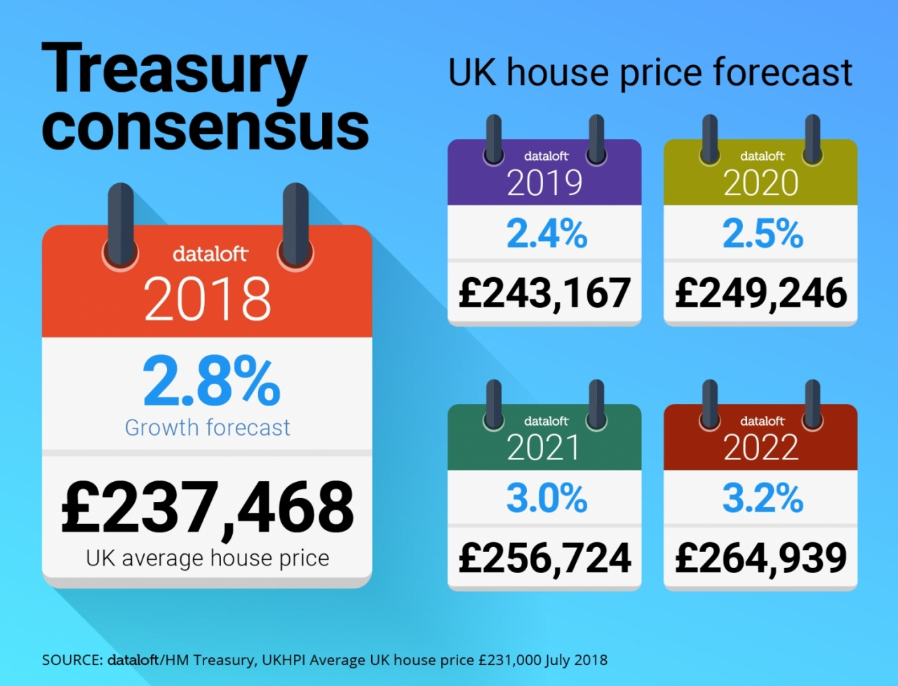 Treasury Consensus Forecast for UK House Price growth -21504