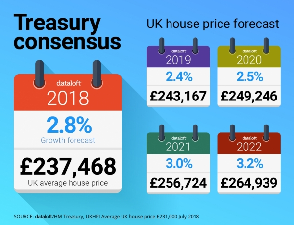 Treasury Consensus Forecast for UK House Price growth